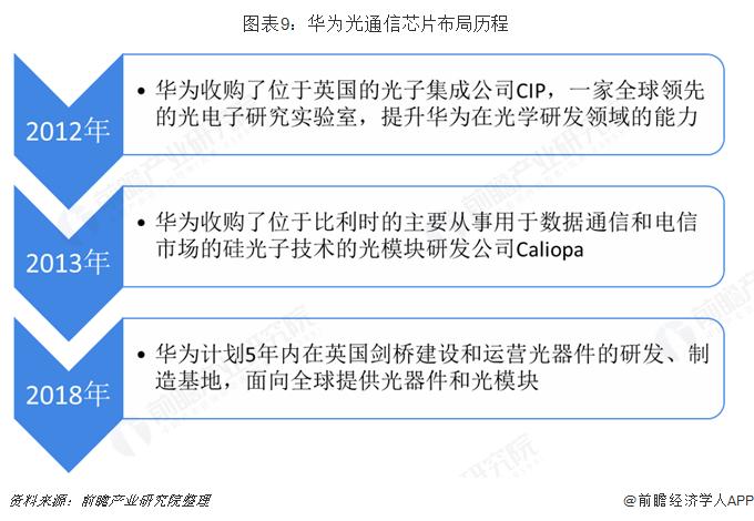 图表9:华为光通信芯片布局历程
