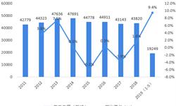 2018年中国焦炭行业市场规模与发展前景分析