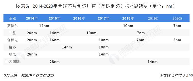 图表5:2014-2020年全球芯片制造厂商(晶圆制造)技术路线图(单位:nm)