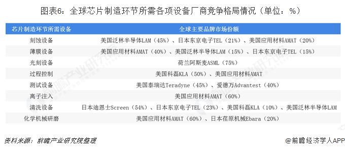 图表6:全球芯片制造环节所需各项设备厂商竞争格局情况(单位:%)