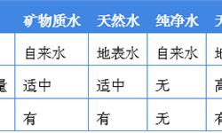 2018年中国瓶装水行业市场概况与发展前景