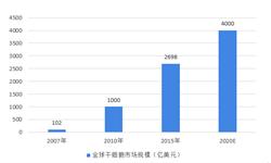 2018干细胞行业市场规模不断扩大,前景可期