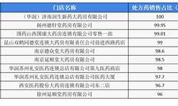 十张图看懂2018年中国药店百强