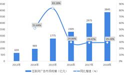 2018年中国互联网广告行业现状及竞争格局分析
