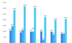 2018年全球船舶行业市场现状与发展趋势