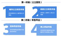 2019年中国药品零售发展现状和市场趋势分析 药品零售市场规模破1.7万亿