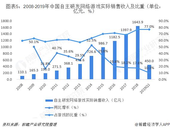 图表5:2008-2019年中国自主研发网络游戏实际销售收入及比重(单位:亿元,%)