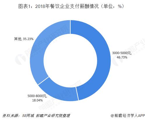 图表1:2018年餐饮企业支付薪酬情况(单位:%)
