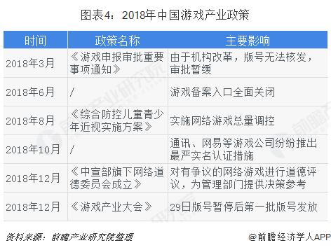 图表4:2018年中国游戏产业政策