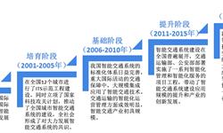 预见2019:《2019中国智能交通产业全景图谱》