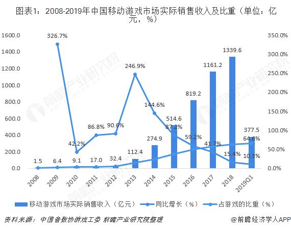 图表1:2008-2019年中国移动游戏市场实际销售收入及比重(单位:亿元,%)