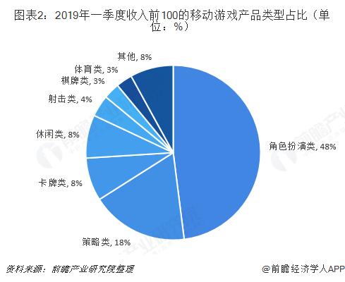 图表2:2019年一季度收入前100的移动游戏产品类型占比(单位:%)