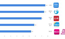 2018年分期电商行业市场现状及发展趋势 分期乐、花呗、京东位列三甲【组图】