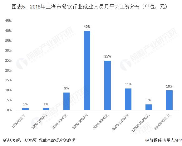 图表5:2018年上海市餐饮行业就业人员月平均工资分布(单位:元)