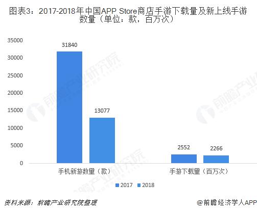 图表3:2017-2018年中国APP Store商店手游下载量及新上线手游数量(单位:款,百万次)