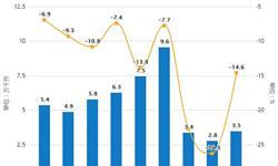 2019年前5月中国葡萄酒行业市场分析