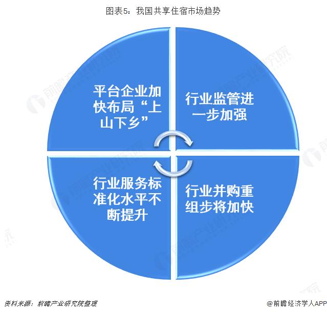 图表5:我国共享住宿市场趋势