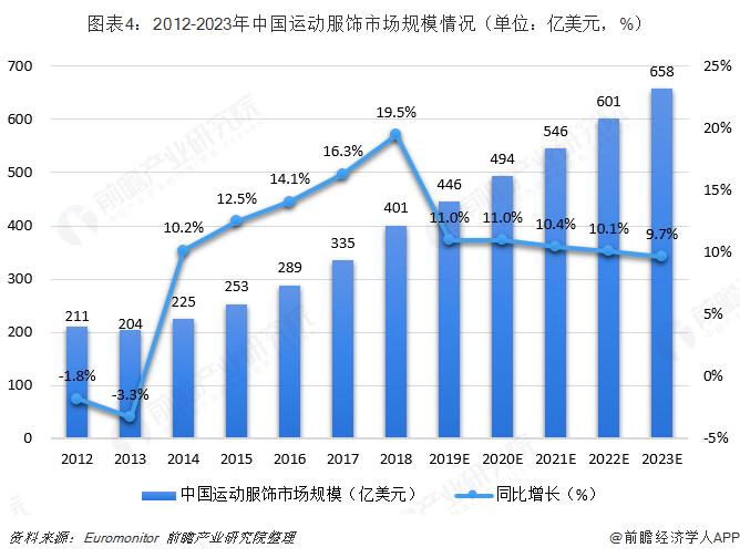 (原标题:2018年中国运动服饰行业市场现状与发展前景分析 中国运动服饰市场增速超预期[组图]) 中国体育运动热度不断提升 自2014、2015年起,跑步、健步以及健身、瑜伽等运动热度不断提升,参与人数快速增加。全民运动的热情不断提高,直接带动运动服饰需求的持续增长。 根据美国尼尔森调查显示,中国的跑步人口已经达到了第二层级,第一层级国家的跑步人口占国民人口总数达到50%,中国目前比例为20%,即中国跑步人口已接近3亿人。同时根据中国2018年发布的《马拉松运动产业发展规划》显示,到2020年马拉松运动产