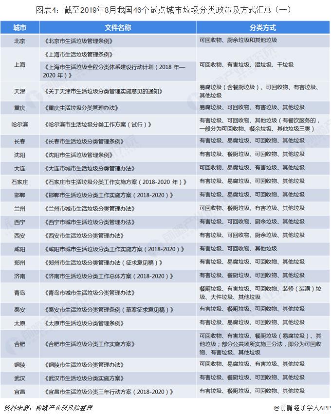 图表4:截至2019年8月我国46个试点城市垃圾分类政策及方式汇总(一)