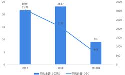 2019年上半年中国服务器政府采购发展现状分析
