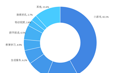 2018年小程序行业市场现状及发展趋势分析