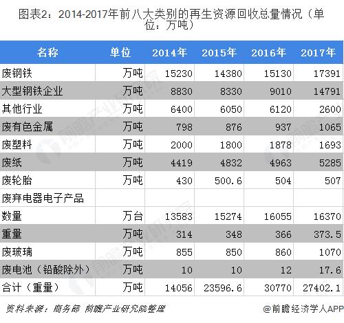 图表2:2014-2017年前八大类别的再生资源回收总量情况(单位:万吨)