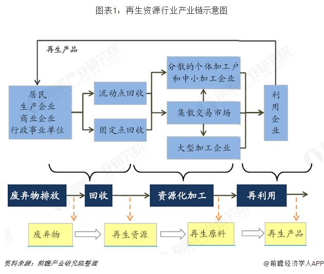 图表1:再生资源行业产业链示意图
