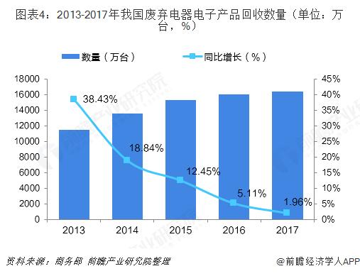 图表4:2013-2017年我国废弃电器电子产品回收数量(单位:万台,%)