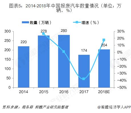 图表5:2014-2018年中国报废汽车数量情况(单位:万辆,%)