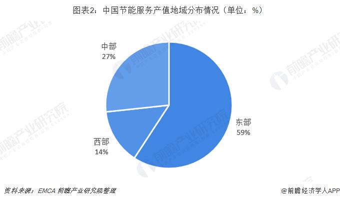 图表2:中国节能服务产值地域分布情况(单位:%)