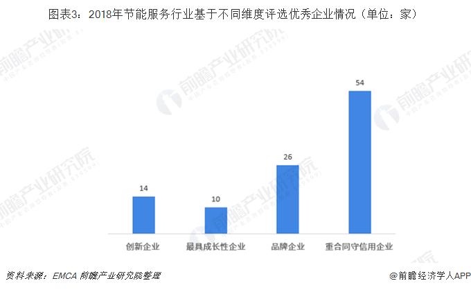 图表3:2018年节能服务行业基于不同维度评选优秀企业情况(单位:家)