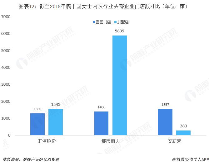 图表12:截至2018年底中国女士内衣行业头部企业门店数对比(单位:家)
