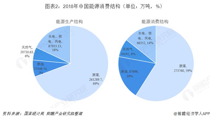图表2:2018年中国能源消费结构(单位:万吨,%)
