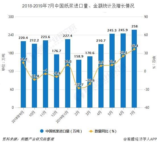2018-2019年7月中国纸浆进口量、金额统计及增长情况