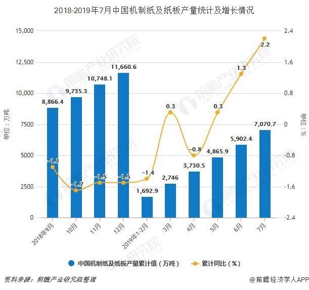 2018-2019年7月中国机制纸及纸板产量统计及增长情况