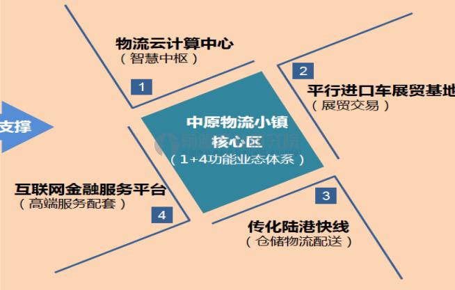 物流小镇规划案例