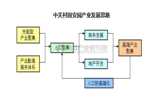中关村固安园产业发展战略规划及产业定位研究