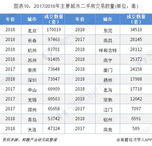 图表10:2017/2018年主要城市二手房交易数量(单位:套)