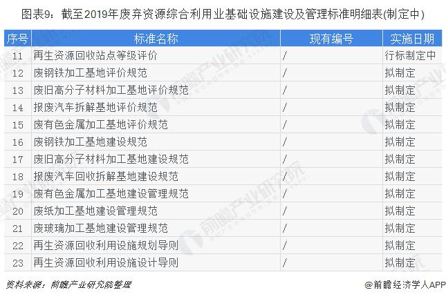 图表9:截至2019年废弃资源综合利用业基础设施建设及管理标准明细表(制定中)