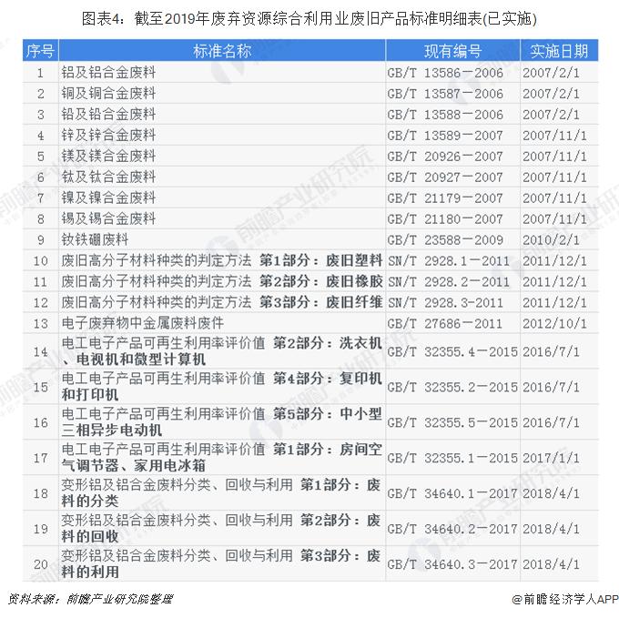 图表4:截至2019年废弃资源综合利用业废旧产品标准明细表(已实施)