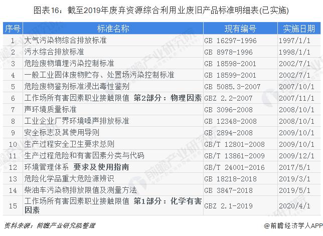 图表16:截至2019年废弃资源综合利用业废旧产品标准明细表(已实施)