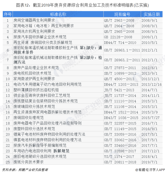 图表12:截至2019年废弃资源综合利用业加工及技术标准明细表(已实施)