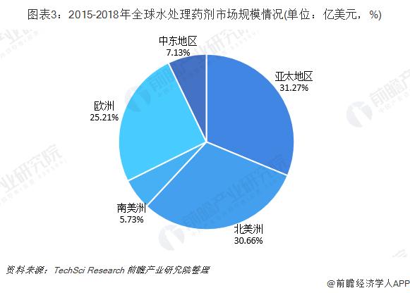图表3:2015-2018年全球水处理药剂市场规模情况(单位:亿美元,%)