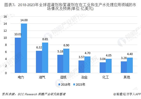 图表7:2018-2023年全球混凝剂和絮凝剂在在工业和生产水处理应用领域的市场情况及预测(单位:亿美元)