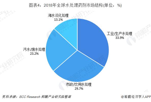 图表4:2018年全球水处理药剂市场结构(单位:%)