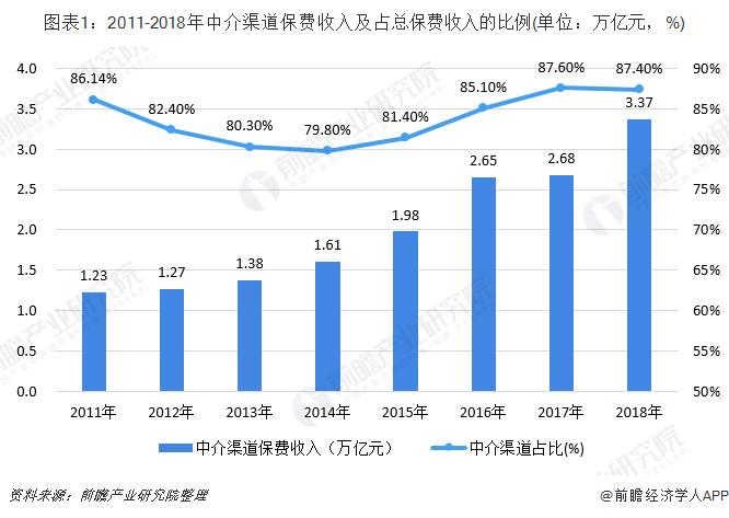 行业数据 2019年人身保险公司保费收入排名