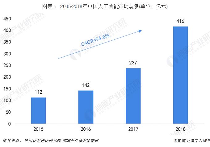 图表1:2015-2018年中国人工智能市场规模(单位:亿元)