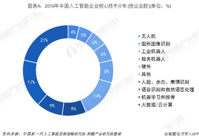 图表4:2019年中国人工智能企业核心技术分布(按企业数)(单位:%)
