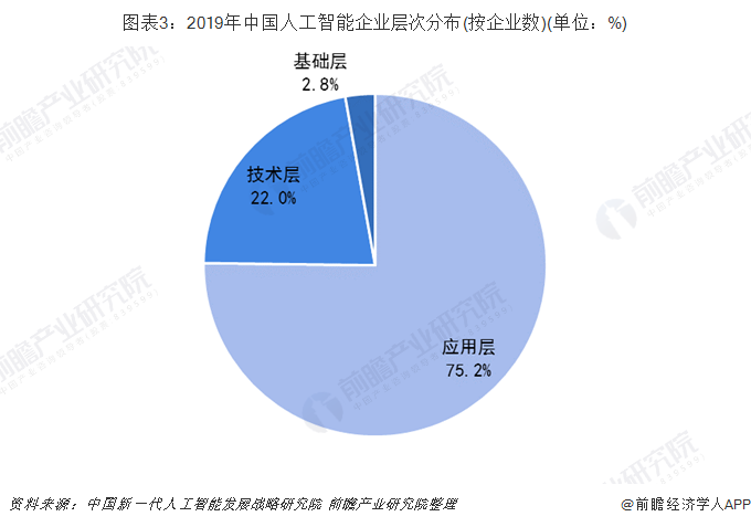 图表3:2019年中国人工智能企业层次分布(按企业数)(单位:%)