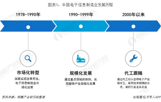 图表1:中国电子信息制造业发展历程